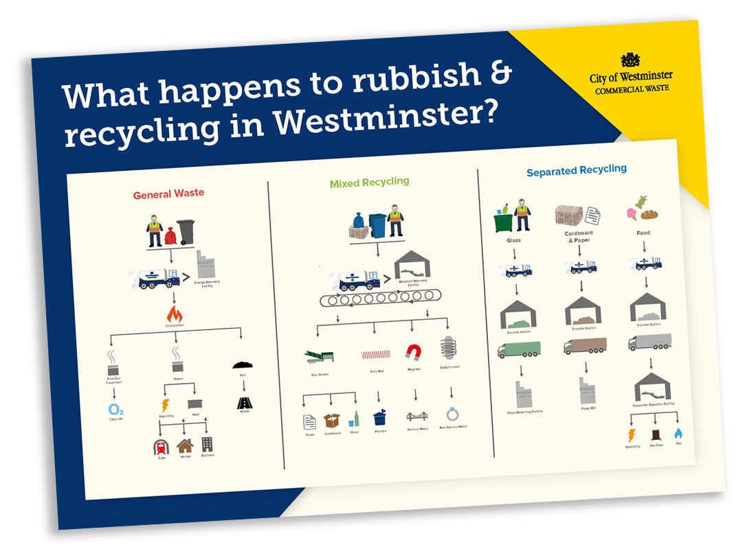westminster_commercial_waste_infographic
